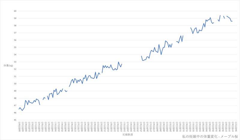 私の妊娠中の体重変化の記録